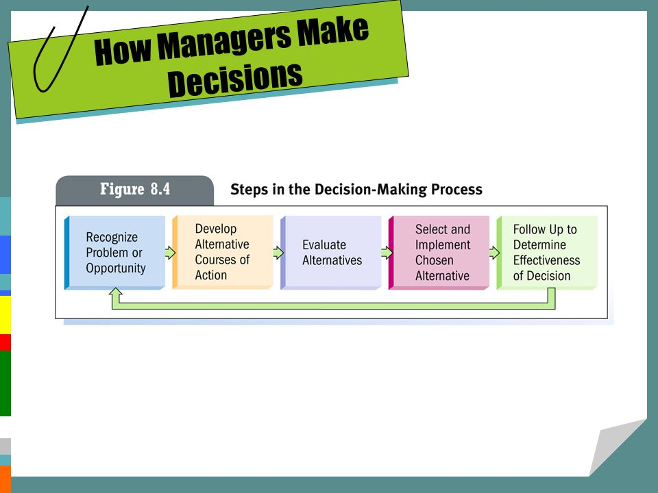How Managers Make Decisions