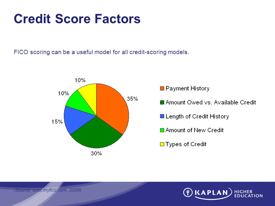 Credit Score Factors FICO scoring can be a useful model for all credit-scoring models. (Source: www.myfico.com, 2009)