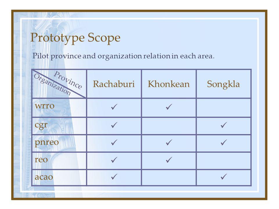 Prototype Scope RachaburiKhonkeanSongkla wrro cgr pnreo reo acao Province Organization Pilot province and organization relation in each area.