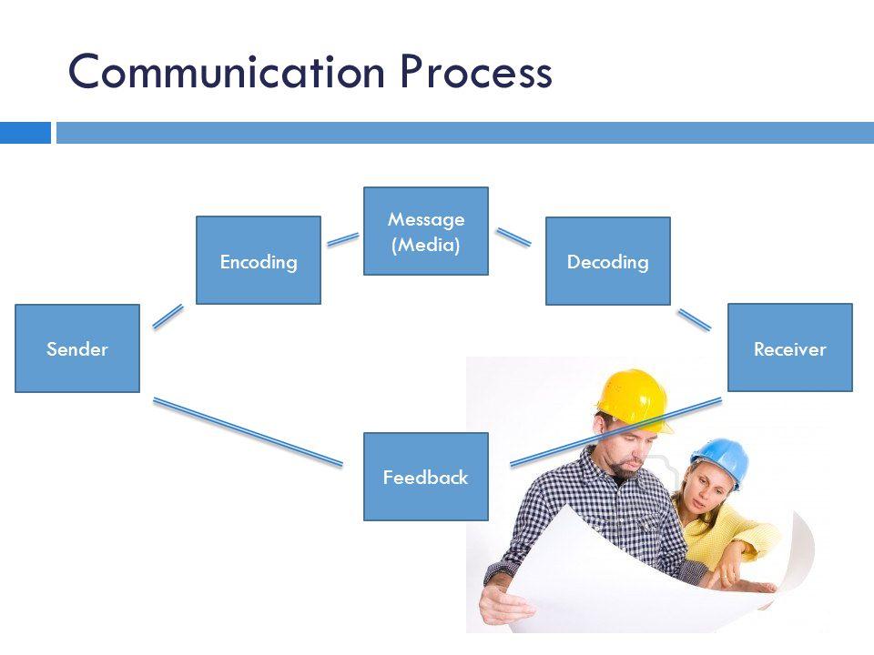Communication Process Sender Message (Media) Encoding Decoding Receiver Feedback