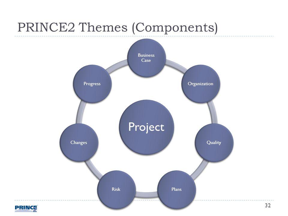 PRINCE2 Themes (Components) Project Business Case OrganizationQualityPlansRiskChangesProgress 32
