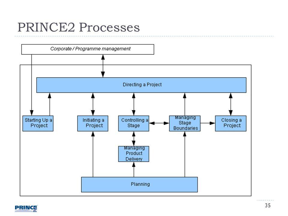PRINCE2 Processes 35