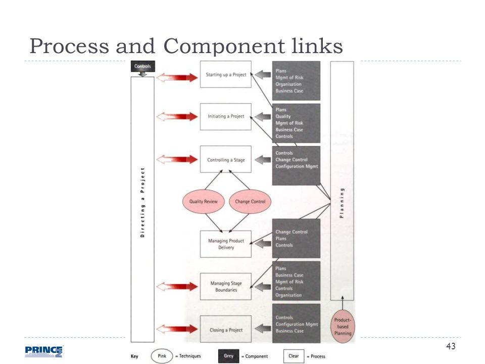 Process and Component links 43