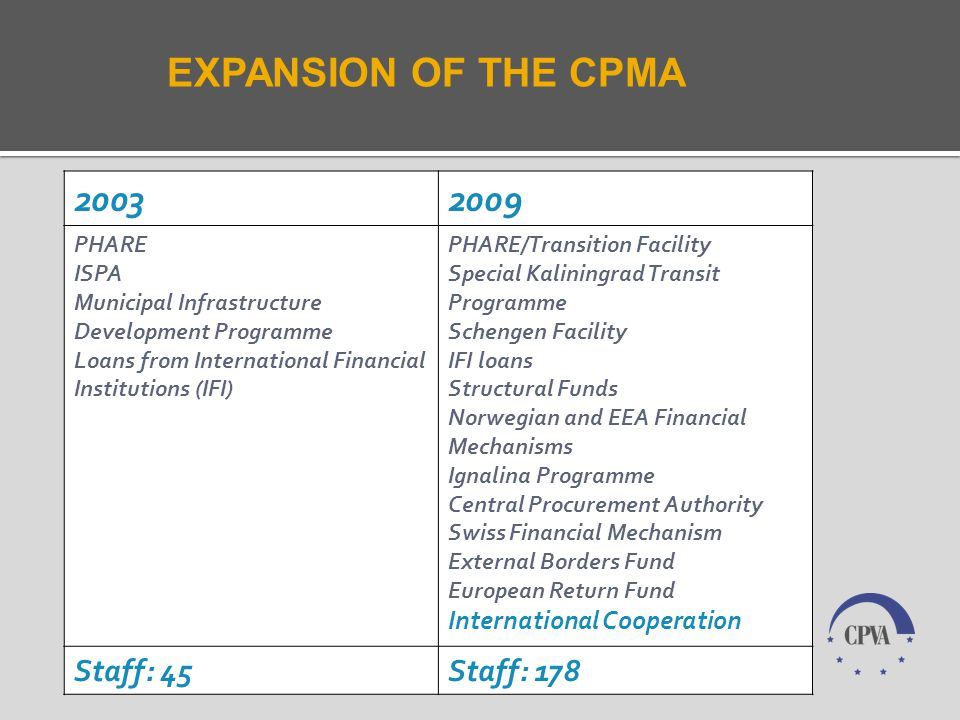 EXPANSION OF THE CPMA 20032009 PHARE ISPA Municipal Infrastructure Development Programme Loans from International Financial Institutions (IFI) PHARE/Transition Facility Special Kaliningrad Transit Programme Schengen Facility IFI loans Structural Funds Norwegian and EEA Financial Mechanisms Ignalina Programme Central Procurement Authority Swiss Financial Mechanism External Borders Fund European Return Fund International Cooperation Staff: 45Staff: 178