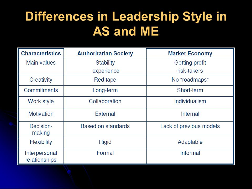 Most popular management styles: Management Styles