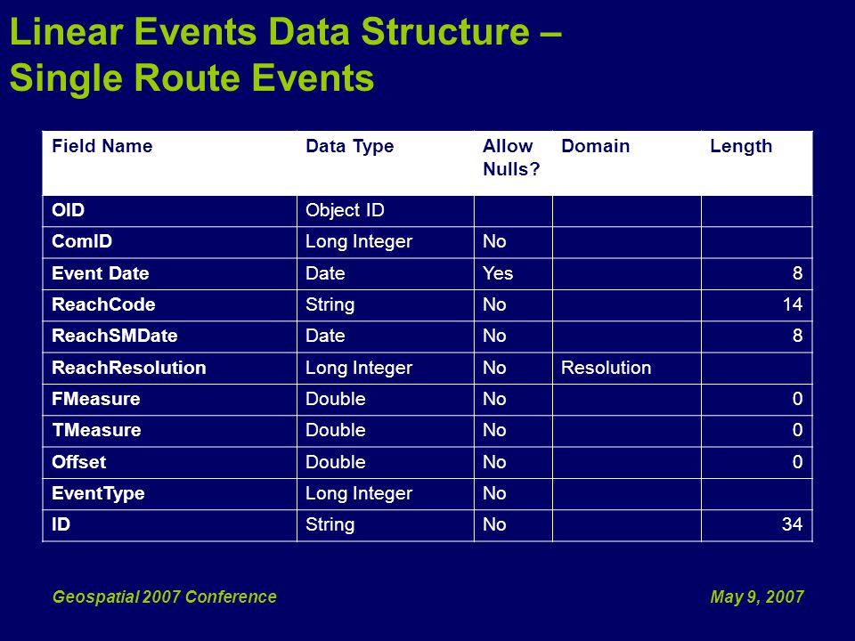 May 9, 2007Geospatial 2007 Conference Activate HEM Tools Programmatically Example #1 – Activate HEM Sketch Tool, Change Edit Task & Target HEM Integration: Scenario #2