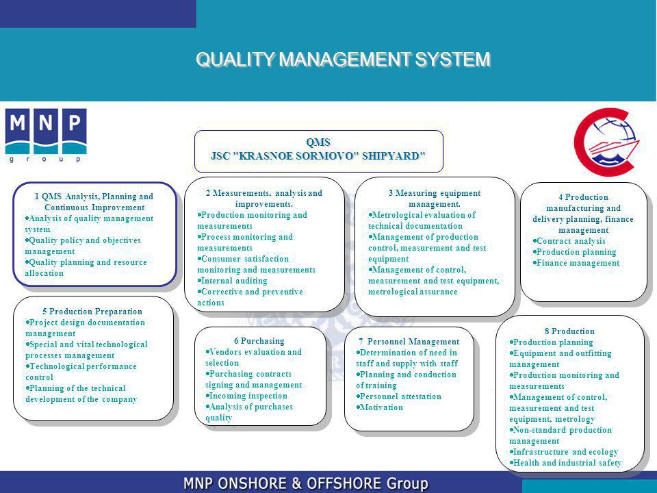 QUALITY MANAGEMENT SYSTEM QMS JSC KRASNOE SORMOVO SHIPYARD 1 QMS Analysis, Planning and Continuous Improvement Analysis of quality management system Quality policy and objectives management Quality planning and resource allocation 1 QMS Analysis, Planning and Continuous Improvement Analysis of quality management system Quality policy and objectives management Quality planning and resource allocation 2 Measurements, analysis and improvements.