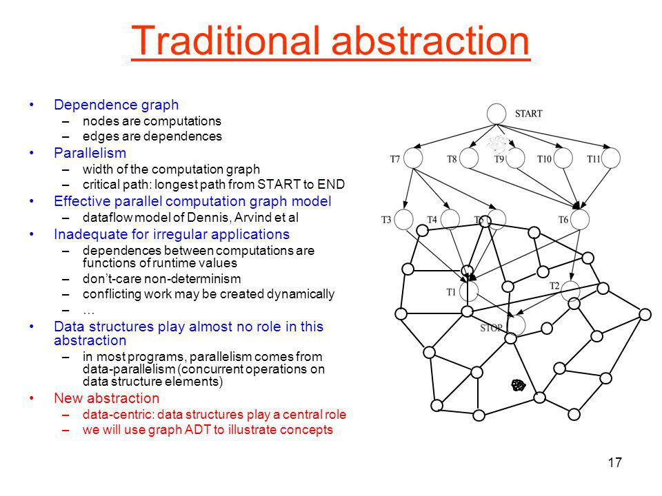 16 Unifying abstractions Should provide a model of parallelism in irregular algorithms Ideally, unified treatment of parallelism in regular and irregular algorithms –parallelism in regular algorithms should emerge as a special case of general model –(cf.) correspondence principles in Physics Abstractions should be effective –should be possible to write an interpreter to execute algorithms in parallel