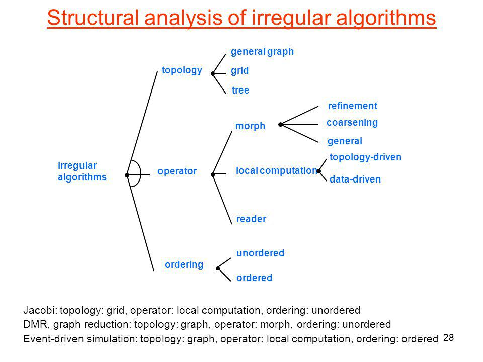 27 Structure in irregular algorithms Baseline implementation is general but usually inefficient –(eg) dynamic scheduling of iterations is not needed for stencil codes since grid structure is known at compile-time –(eg) hand-written parallel implementations of DMR and stencil codes do not buffer updates to neighborhood until commit point Efficient execution requires exploiting structure in algorithms and data structures How do we talk about structure in algorithms.