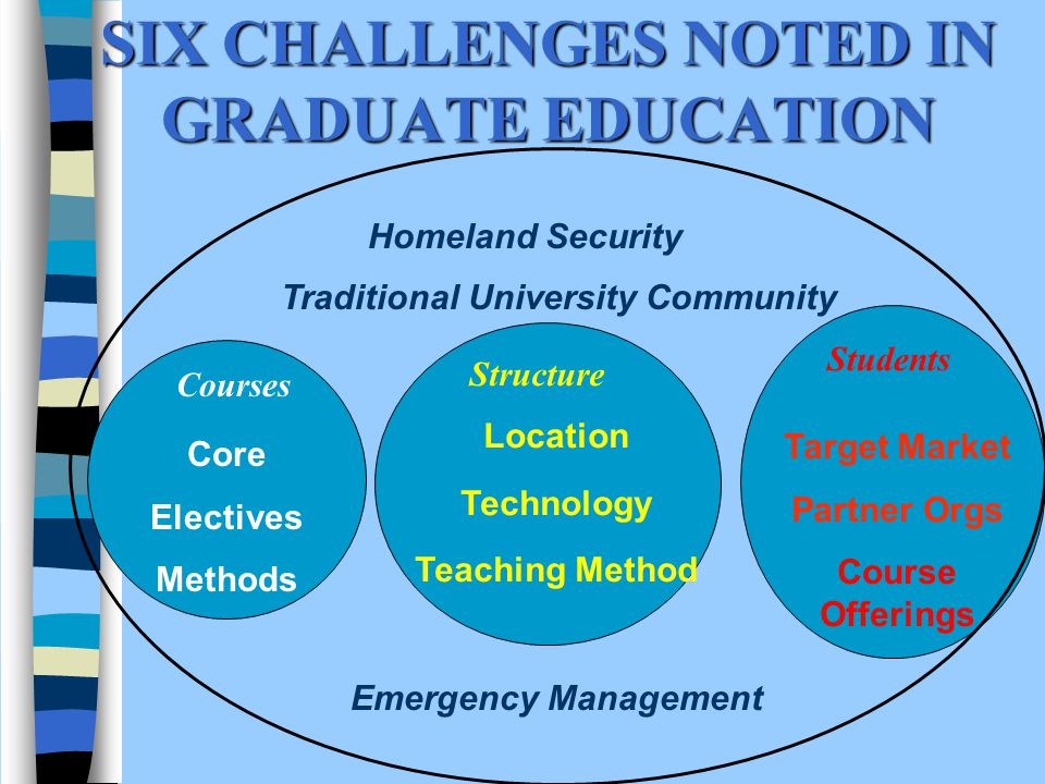 SIX CHALLENGES NOTED IN GRADUATE EDUCATION Courses Core Electives Methods Students Target Market Partner Orgs Course Offerings Traditional University Community Emergency Management Structure Location Technology Teaching Method Homeland Security