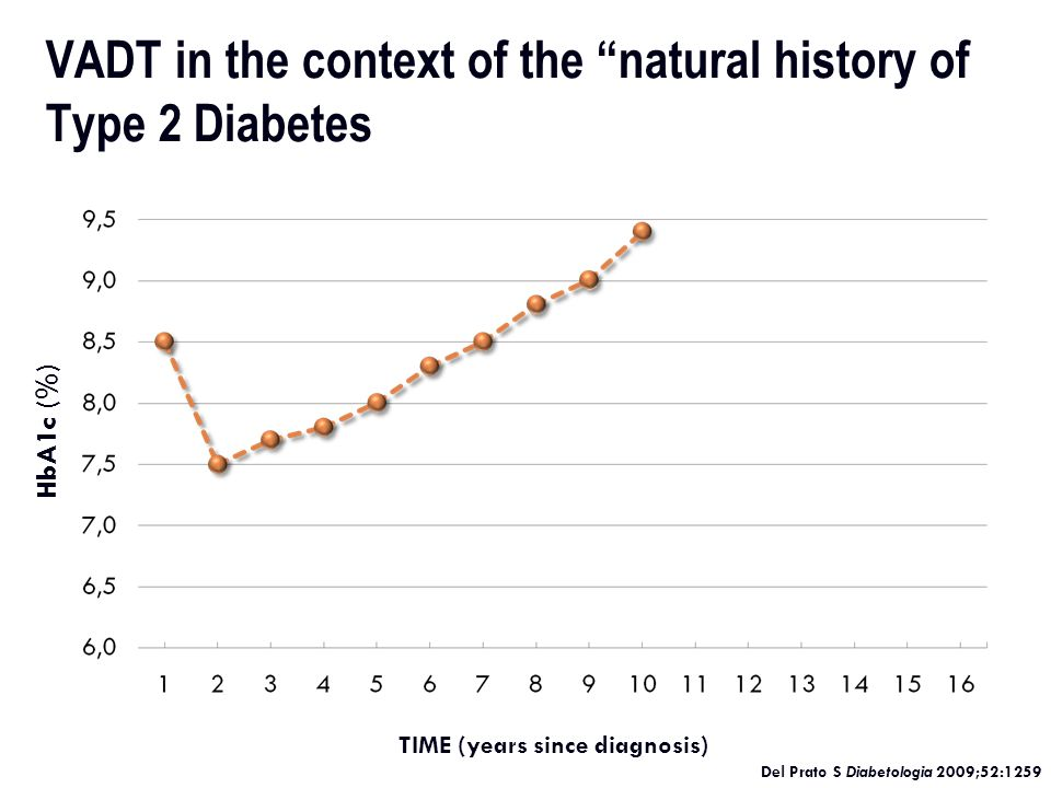 Patient: Maria USA Diabetologist: 53% add exenatide twice daily 32 % add NPH insulin before bedtime 15% add pioglitazone (15%) USA other specialties: 52% add NPH before bedtime 24% add exenatide twice daily 24% add pioglitazone How are we managing hyperglycemia in 2008… What drug to use when combination of SUO and Metformin fails.