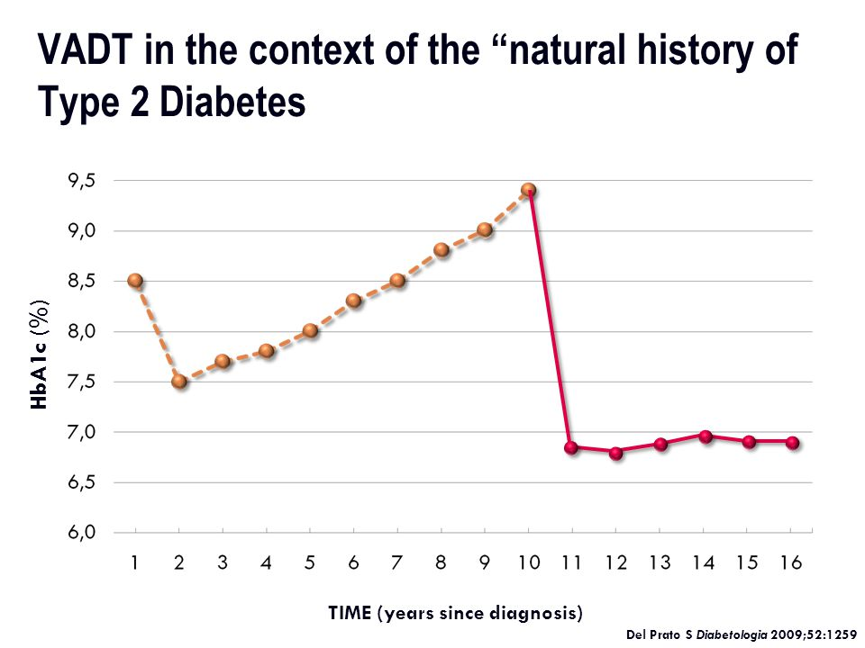 * Check A1C every 3 months until <7% and then at least every 6 months thereafter.