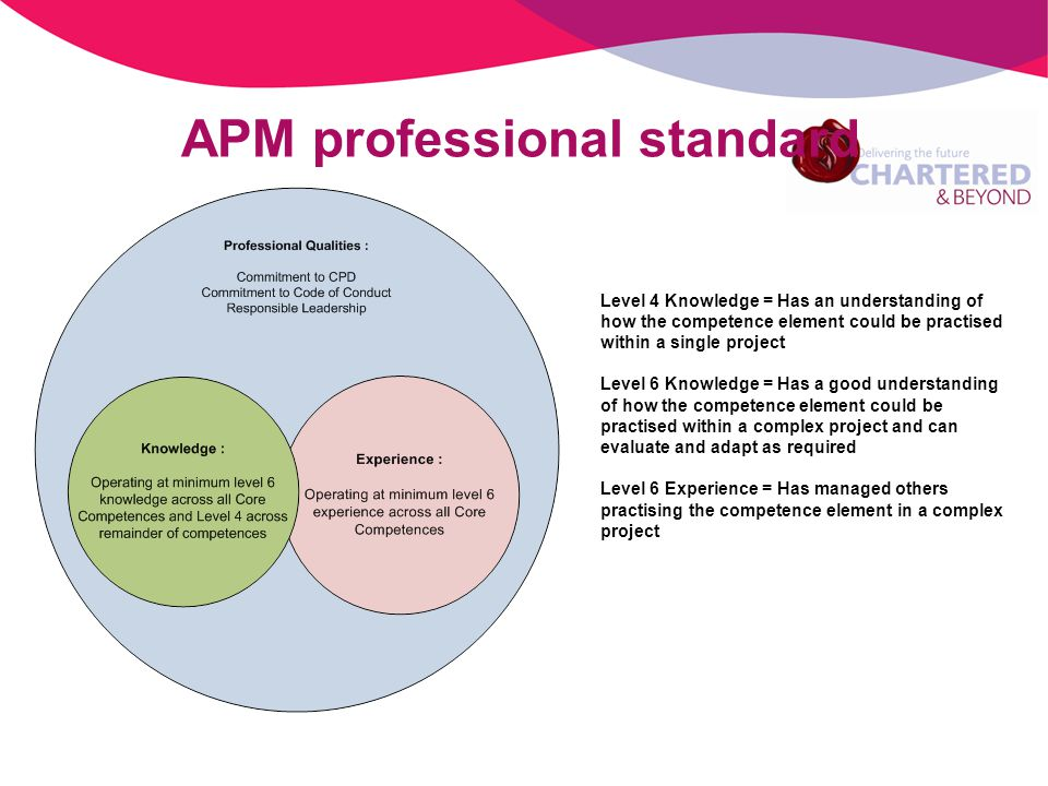 APM professional standard Level 4 Knowledge = Has an understanding of how the competence element could be practised within a single project Level 6 Knowledge = Has a good understanding of how the competence element could be practised within a complex project and can evaluate and adapt as required Level 6 Experience = Has managed others practising the competence element in a complex project