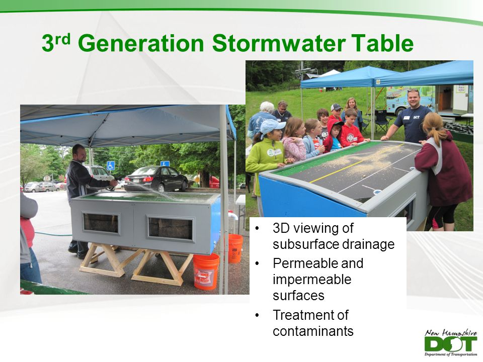3 rd Generation Stormwater Table 3D viewing of subsurface drainage Permeable and impermeable surfaces Treatment of contaminants