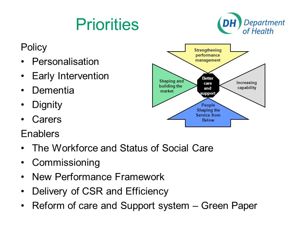 Priorities Policy Personalisation Early Intervention Dementia Dignity Carers Enablers The Workforce and Status of Social Care Commissioning New Perfor