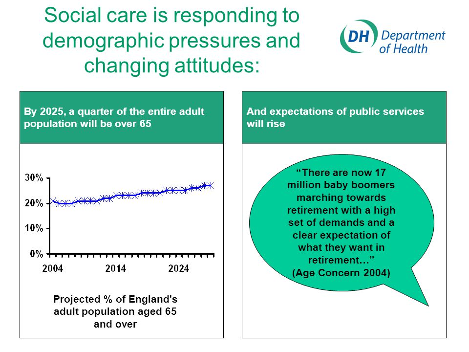 Social care is responding to demographic pressures and changing attitudes: By 2025, a quarter of the entire adult population will be over 65 Projected % of England s adult population aged 65 and over There are now 17 million baby boomers marching towards retirement with a high set of demands and a clear expectation of what they want in retirement… (Age Concern 2004) And expectations of public services will rise