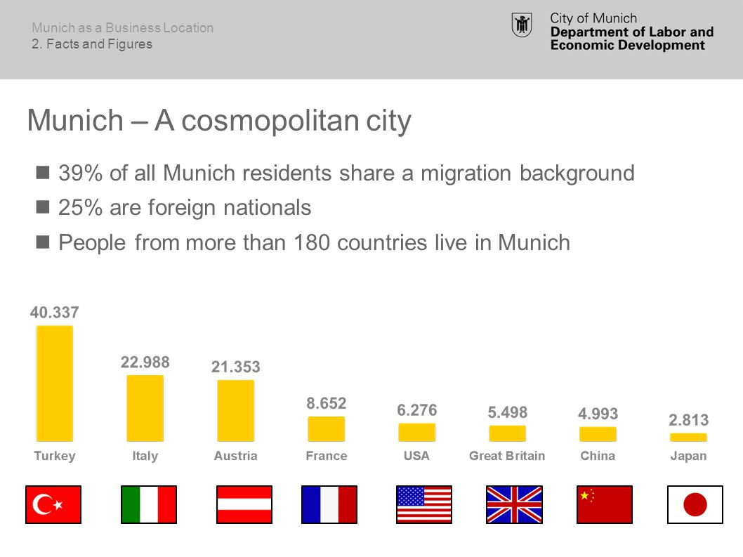 Munich – A cosmopolitan city 39% of all Munich residents share a migration background 25% are foreign nationals People from more than 180 countries live in Munich Munich as a Business Location 2.