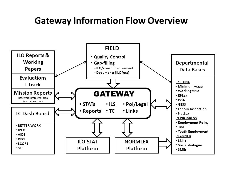 GATEWAY STATs Reports ILS TC Pol/Legal Links ILO-STAT Platform NORMLEX Platform Departmental Data Bases EXISTING Employment Policy Min.