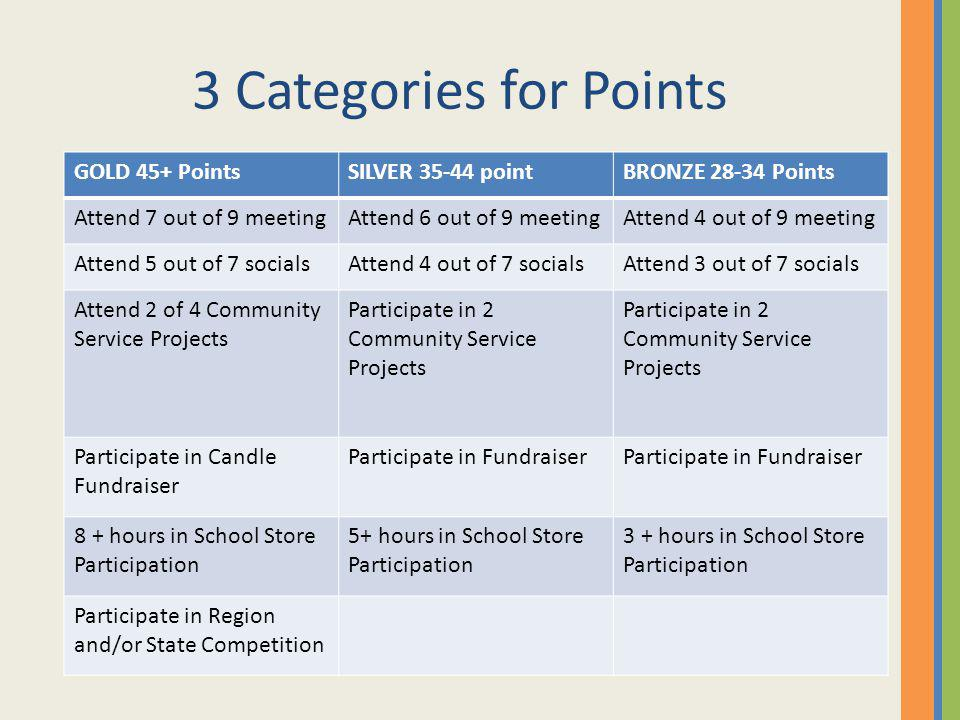 Other Ways to Earn Points Our goal is to have active DECA members.