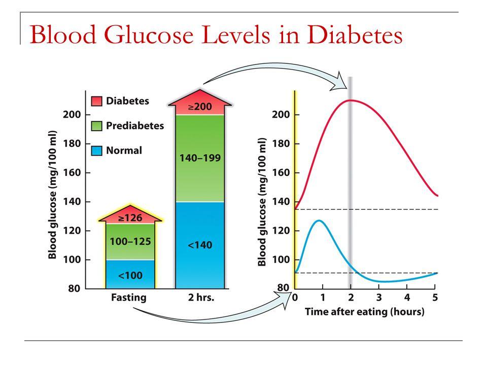 Blood Glucose Levels in Diabetes
