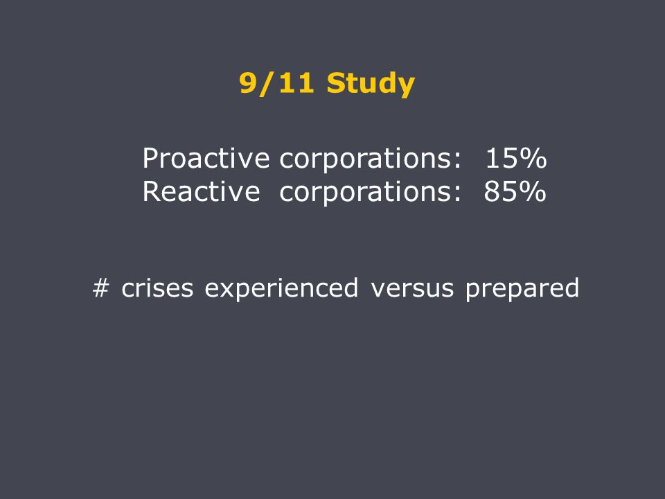 Proactive corporations: 15% Reactive corporations: 85% 9/11 Study # crises experienced versus prepared