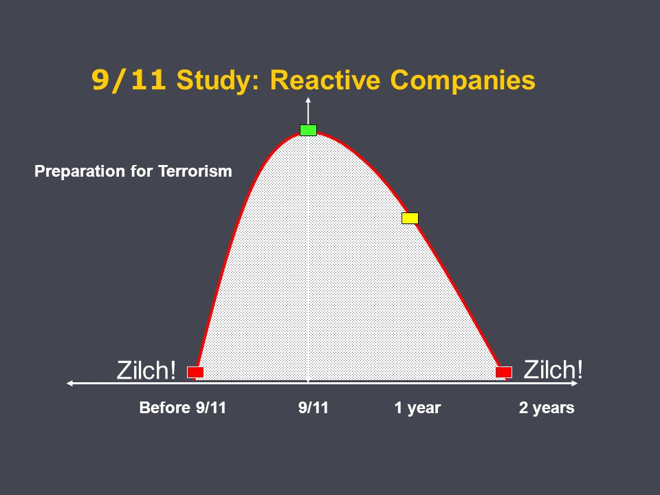 Before 9/11 9/11 1 year 2 years Preparation for Terrorism Zilch.