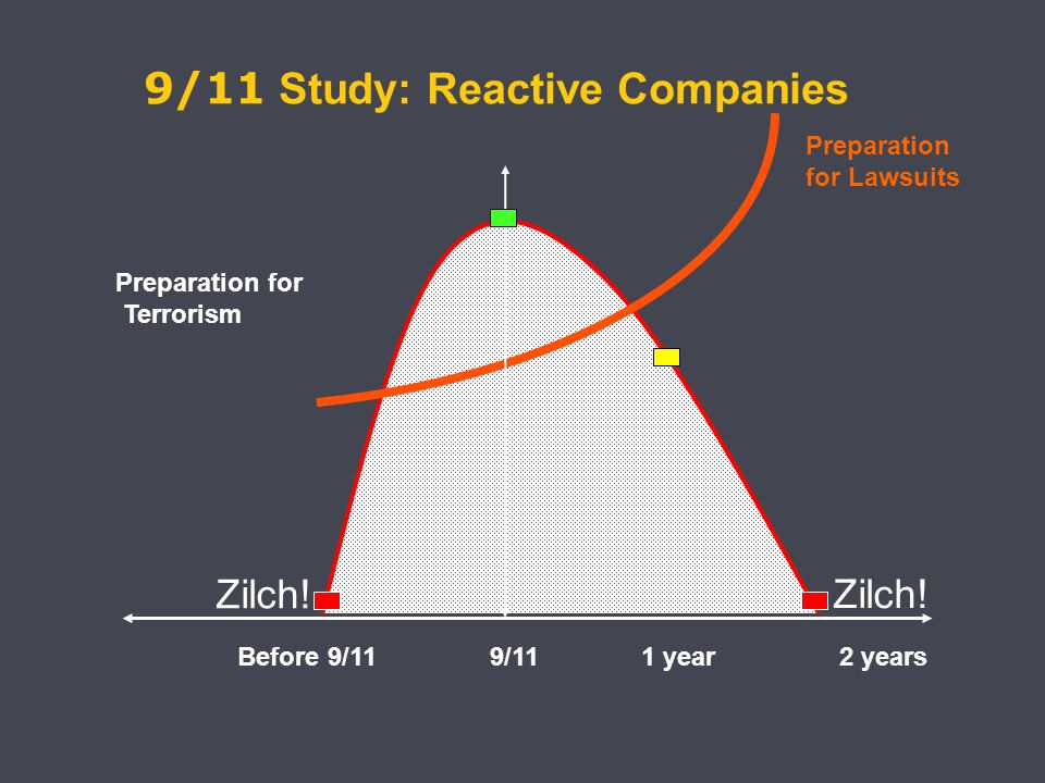 Before 9/11 9/11 1 year 2 years Preparation for Lawsuits Preparation for Terrorism 9/11 Study: Reactive Companies Zilch!