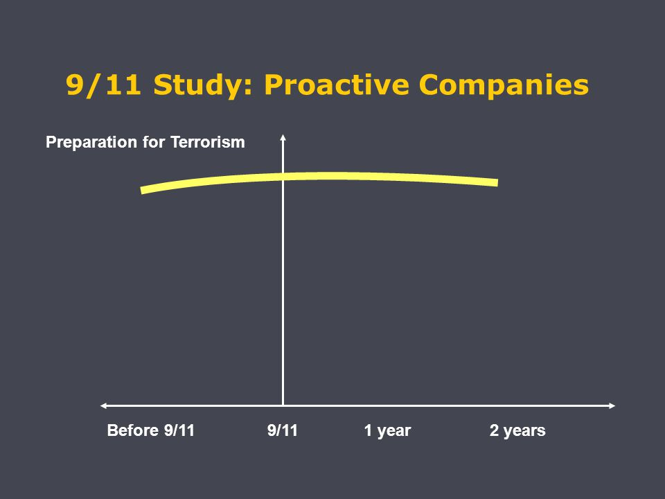 Before 9/119/11 1 year 2 years Preparation for Terrorism 9/11 Study: Proactive Companies