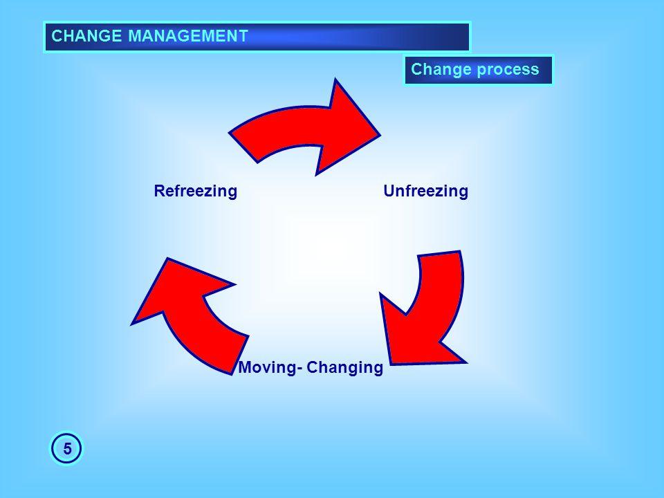 CHANGE MANAGEMENT Change process 5 Unfreezing Moving- Changing Refreezing