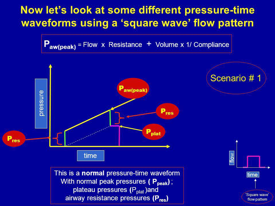 Now lets look at some different pressure-time waveforms using a square wave flow pattern This is a normal pressure-time waveform With normal peak pressures ( P peak ) ; plateau pressures (P plat )and airway resistance pressures (P res ) time pressure P res P plat P res Scenario # 1 P aw(peak) = Flow x Resistance + Volume x 1/ Compliance time flow Square wave flow pattern P aw(peak)