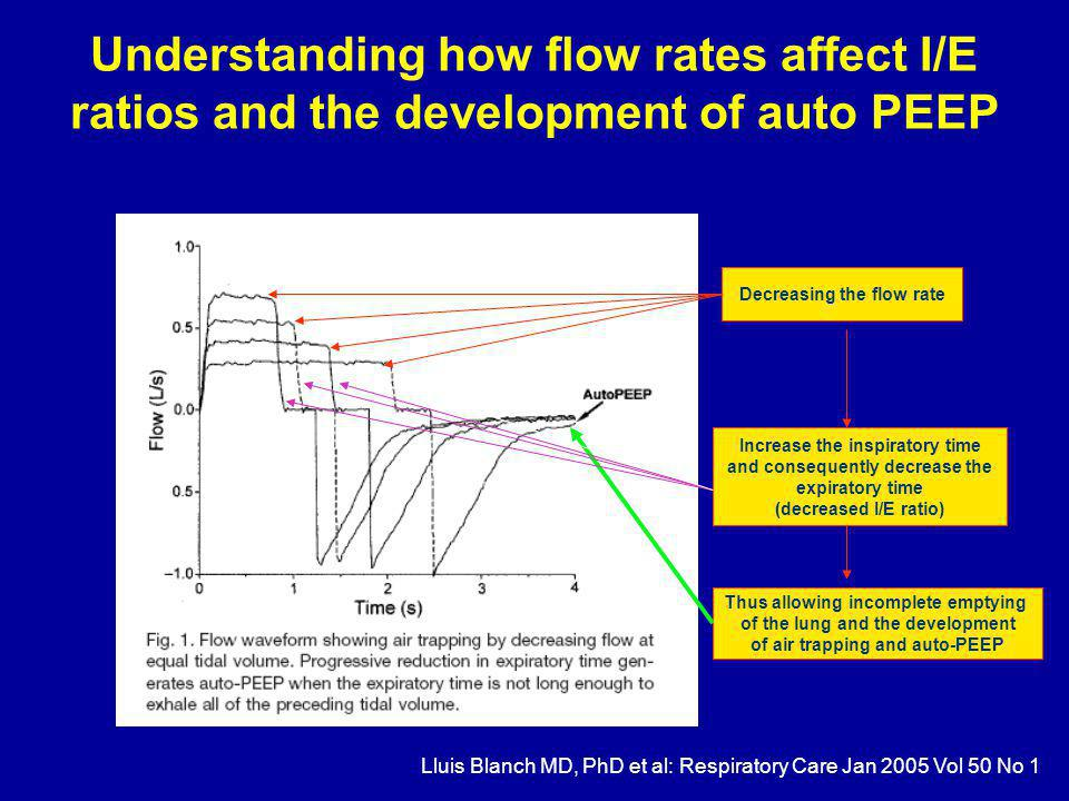 Understanding how flow rates affect I/E ratios and the development of auto PEEP Lluis Blanch MD, PhD et al: Respiratory Care Jan 2005 Vol 50 No 1 Decreasing the flow rate Increase the inspiratory time and consequently decrease the expiratory time (decreased I/E ratio) Thus allowing incomplete emptying of the lung and the development of air trapping and auto-PEEP