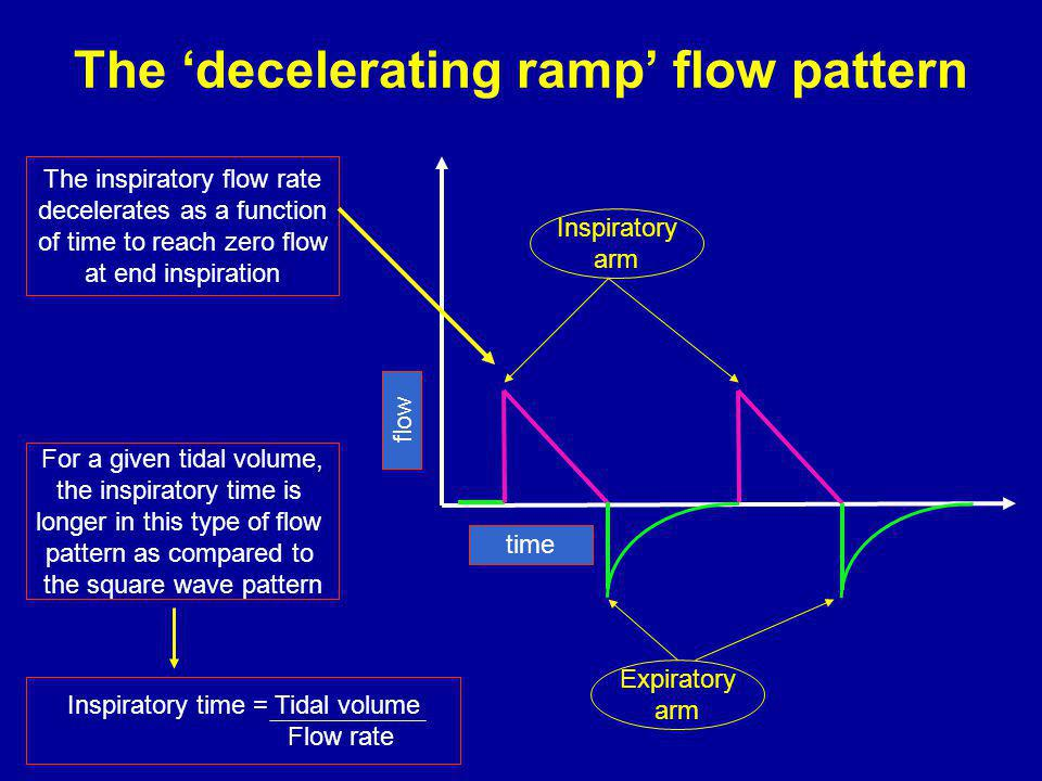 The decelerating ramp flow pattern The inspiratory flow rate decelerates as a function of time to reach zero flow at end inspiration For a given tidal volume, the inspiratory time is longer in this type of flow pattern as compared to the square wave pattern time flow Inspiratory arm Expiratory arm Inspiratory time = Tidal volume Flow rate