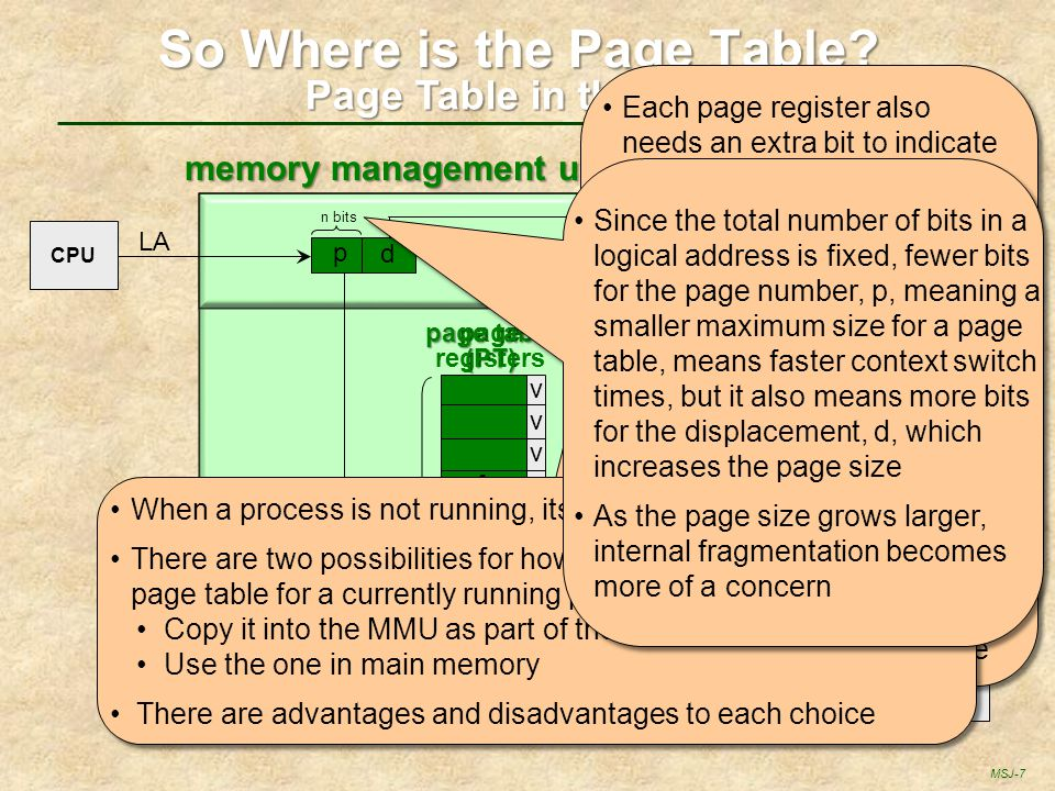MSJ-8 Page Table memory management unit (MMU) main memory p d LAPA d fpfp CPU PTBR p + Page Table Only in Main Memory fpfp yes no trap to OS .