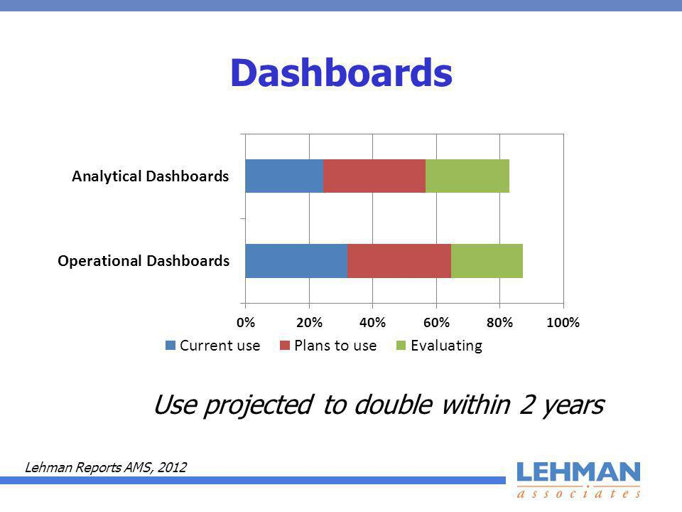 Dashboards Use projected to double within 2 years Lehman Reports AMS, 2012