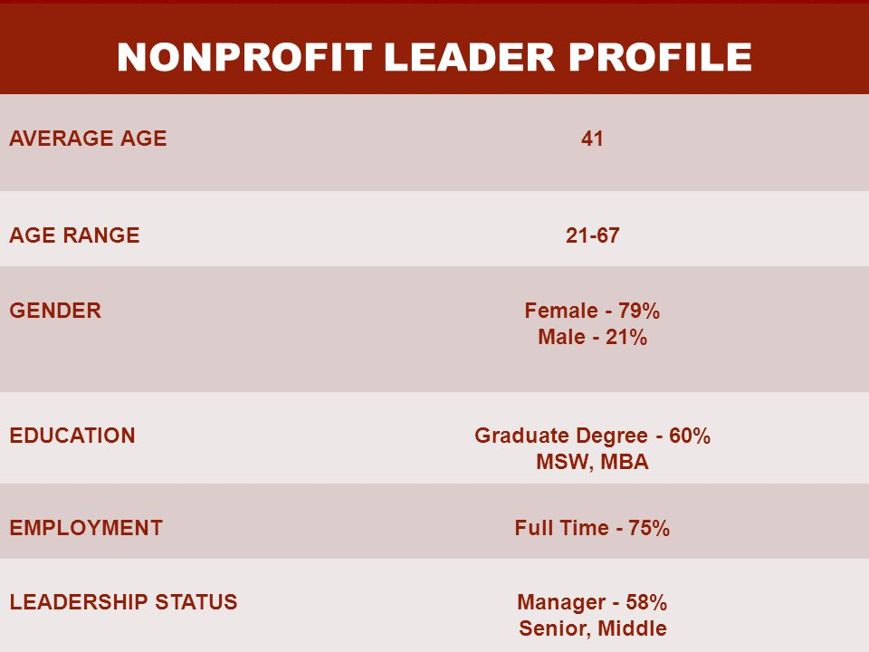 NONPROFIT LEADER PROFILE AVERAGE AGE41 AGE RANGE21-67 GENDERFemale - 79% Male - 21% EDUCATIONGraduate Degree - 60% MSW, MBA EMPLOYMENTFull Time - 75% LEADERSHIP STATUSManager - 58% Senior, Middle