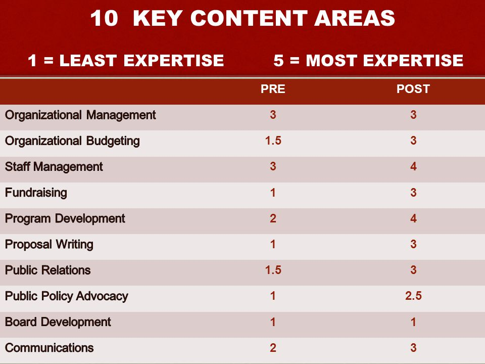 PREPOST KEY CONTENT AREAS 1 = LEAST EXPERTISE 5 = MOST EXPERTISE
