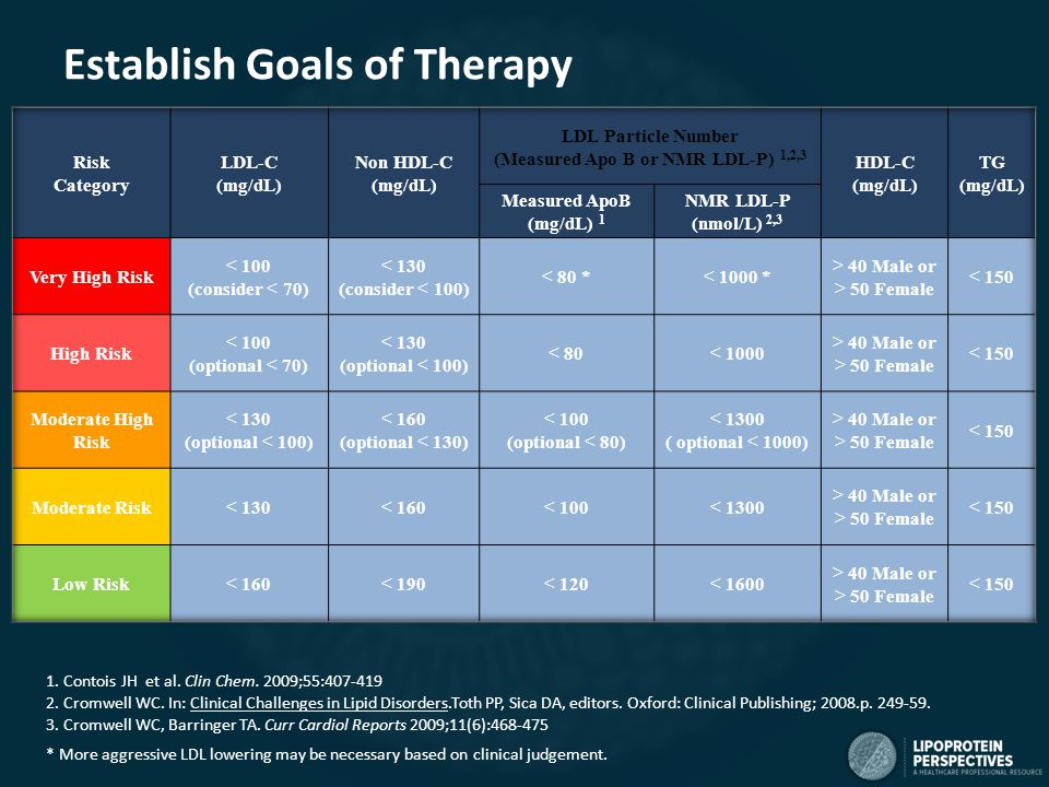 Establish Goals of Therapy 1. Contois JH et al. Clin Chem.
