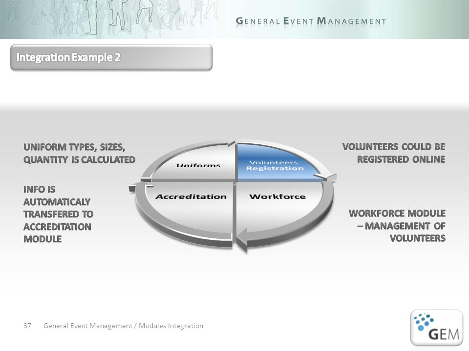General Event Management / Modules Integration37