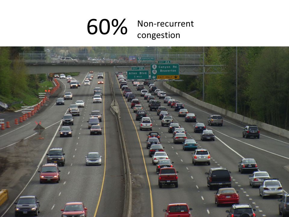 60% Non-recurrent congestion