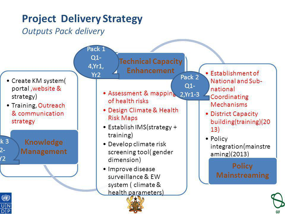 Project Delivery Strategy Outputs Pack delivery Create KM system( portal,website & strategy) Training, Outreach & communication strategy Knowledge Man