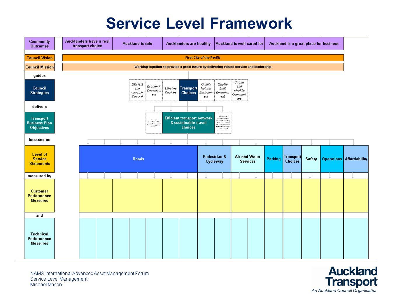 NAMS International Advanced Asset Management Forum Service Level Management Michael Mason Service Level Framework