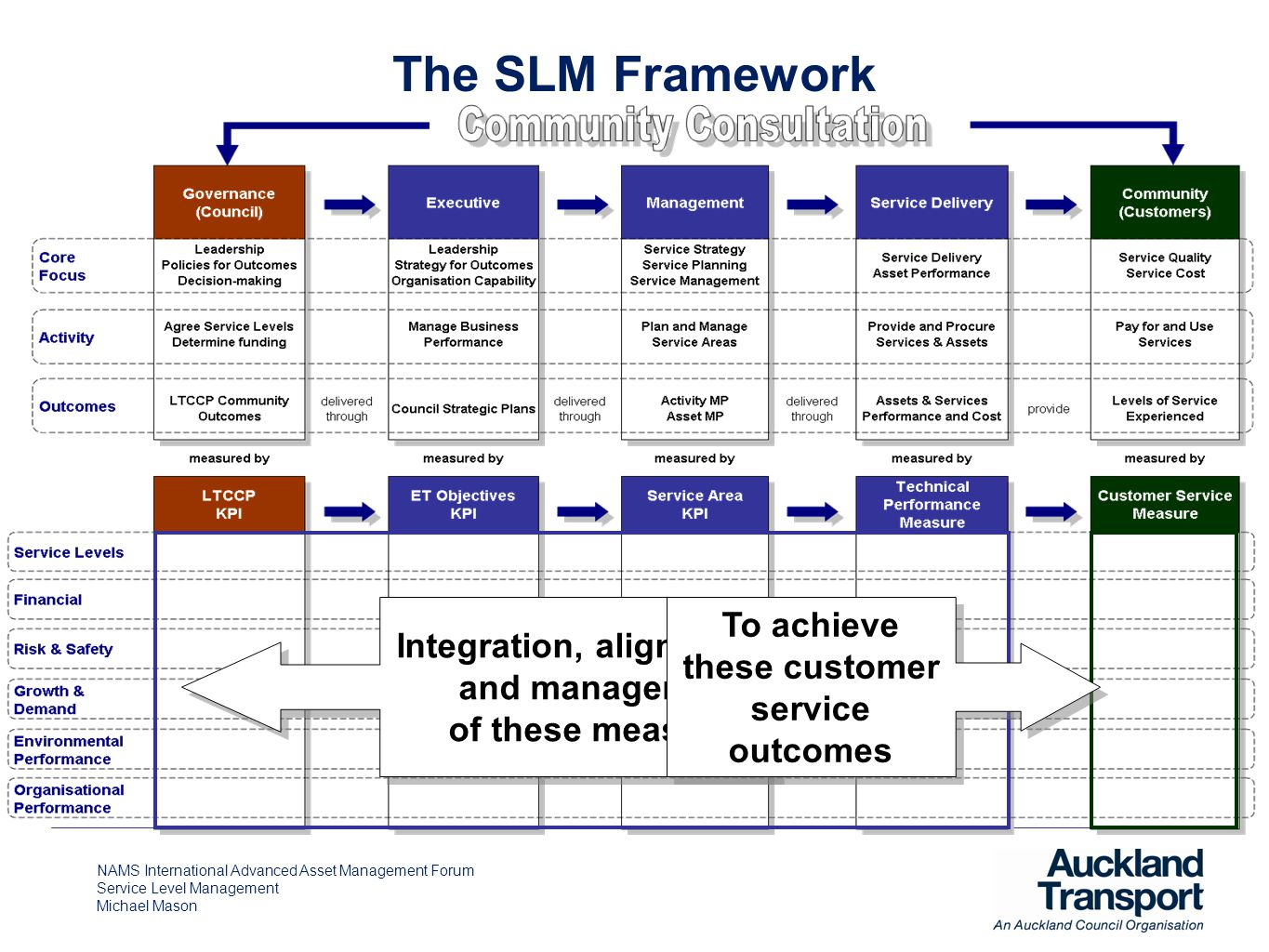 NAMS International Advanced Asset Management Forum Service Level Management Michael Mason The SLM Framework Integration, alignment and management of these measures To achieve these customer service outcomes