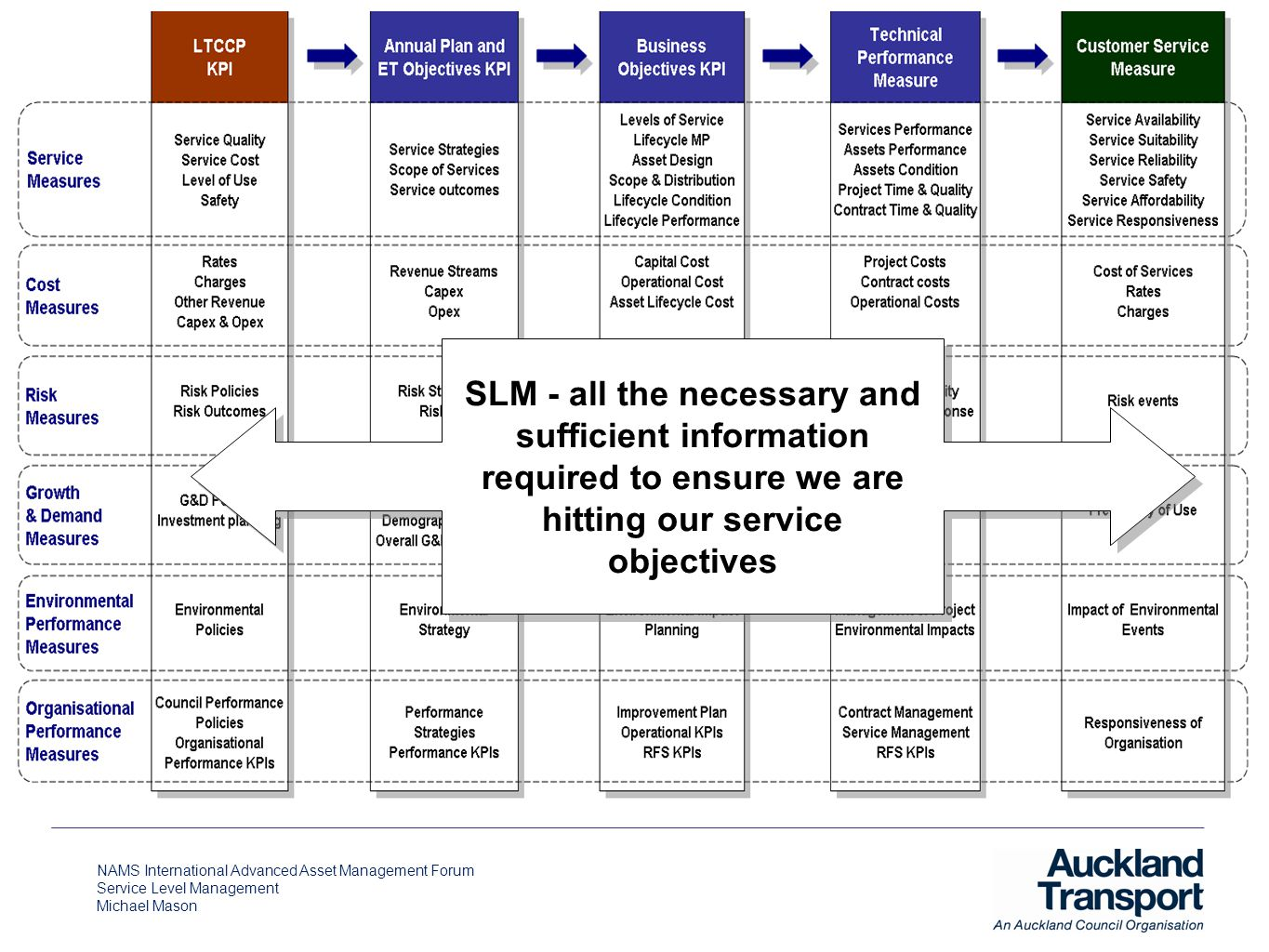 NAMS International Advanced Asset Management Forum Service Level Management Michael Mason SLM - all the necessary and sufficient information required