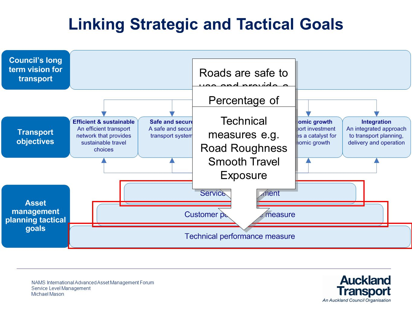 NAMS International Advanced Asset Management Forum Service Level Management Michael Mason Linking Strategic and Tactical Goals Roads are safe to use a