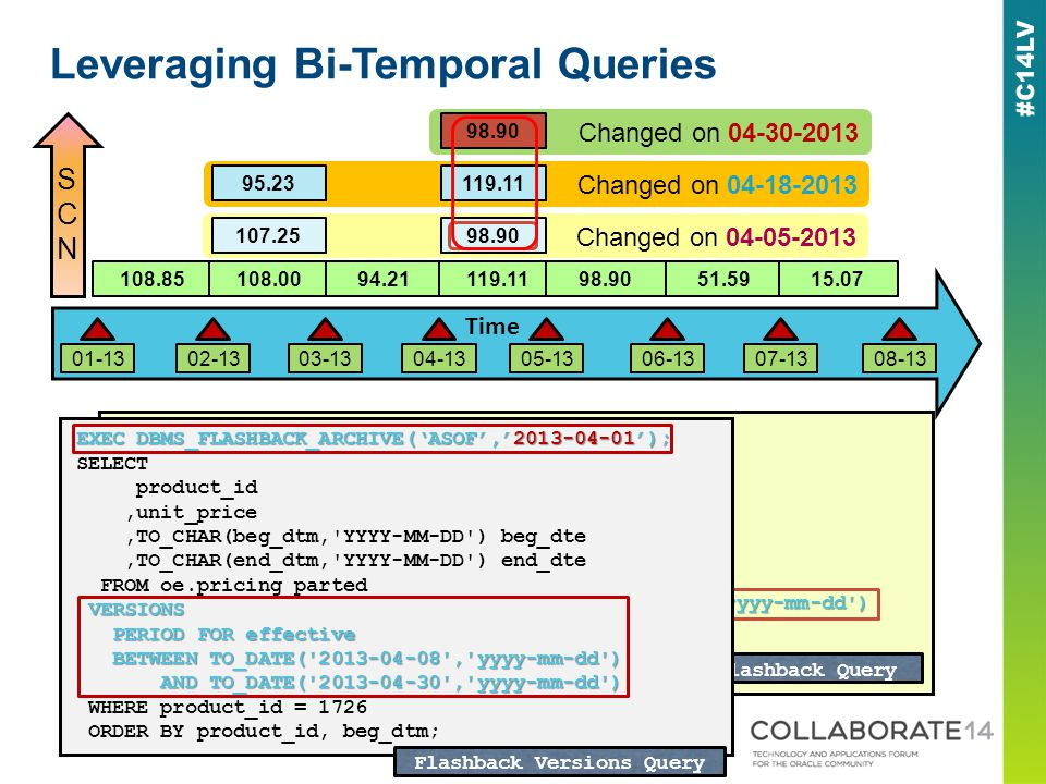 Leveraging Bi-Temporal Queries 108.85108.0094.21119.1198.9051.5915.07 Changed on 04-05-2013 107.2598.90 Changed on 04-18-2013 95.23119.11 Changed on 0