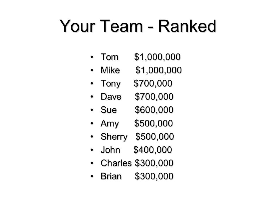 Your Team - Ranked Tom $1,000,000Tom $1,000,000 Mike $1,000,000Mike $1,000,000 Tony $700,000Tony $700,000 Dave $700,000Dave $700,000 Sue $600,000Sue $600,000 Amy $500,000Amy $500,000 Sherry $500,000Sherry $500,000 John $400,000John $400,000 Charles $300,000Charles $300,000 Brian $300,000Brian $300,000