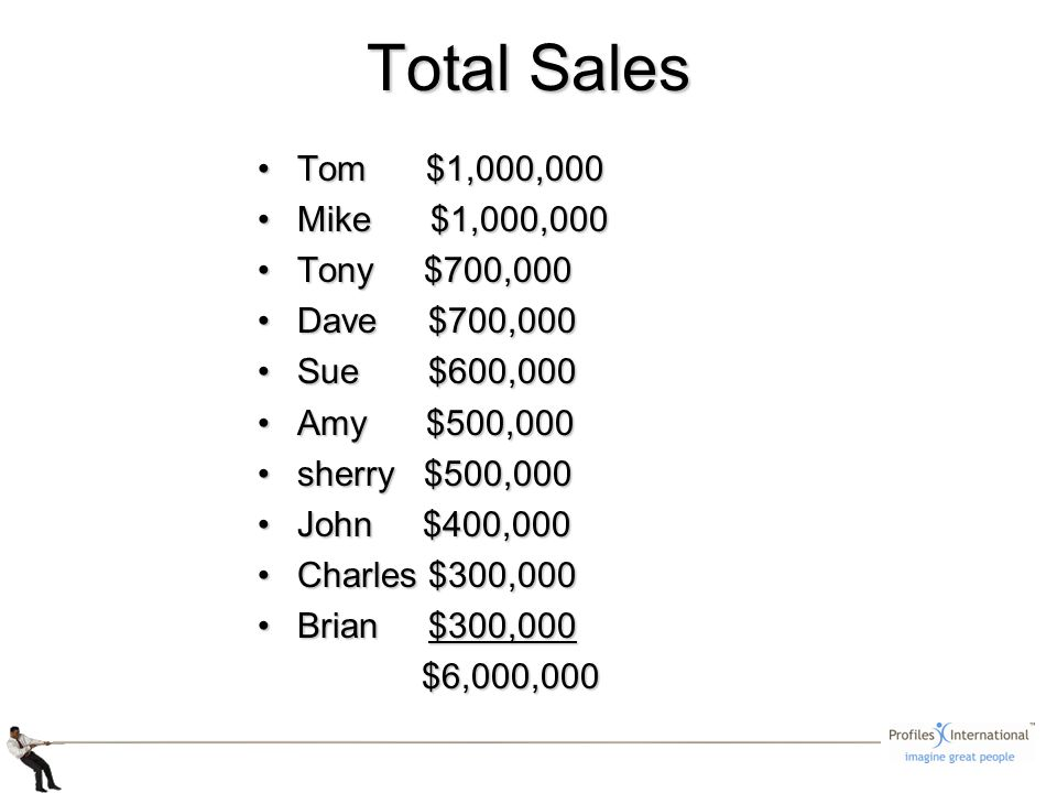Tom $1,000,000Tom $1,000,000 Mike $1,000,000Mike $1,000,000 Tony $700,000Tony $700,000 Dave $700,000Dave $700,000 Sue $600,000Sue $600,000 Amy $500,000Amy $500,000 sherry $500,000sherry $500,000 John $400,000John $400,000 Charles $300,000Charles $300,000 Brian $300,000Brian $300,000 $6,000,000 $6,000,000 Total Sales