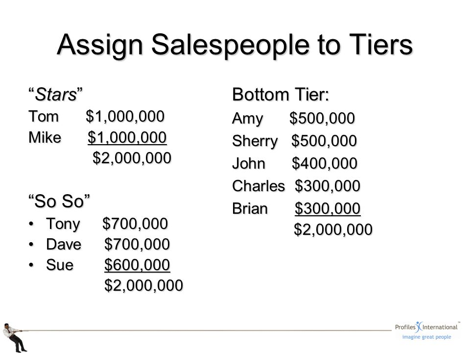 Assign Salespeople to Tiers StarsStars Tom $1,000,000 Mike $1,000,000 $2,000,000 $2,000,000 So So Tony $700,000Tony $700,000 Dave $700,000Dave $700,000 Sue $600,000Sue $600,000 $2,000,000 $2,000,000 Bottom Tier: Amy $500,000 Sherry $500,000 John $400,000 Charles $300,000 Brian $300,000 $2,000,000 $2,000,000