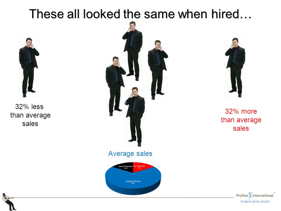 32% less than average sales Average sales 32% more than average sales These all looked the same when hired…