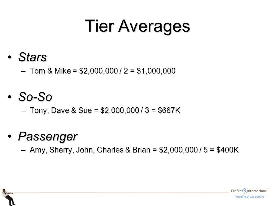Tier Averages StarsStars –Tom & Mike = $2,000,000 / 2 = $1,000,000 So-SoSo-So –Tony, Dave & Sue = $2,000,000 / 3 = $667K PassengerPassenger –Amy, Sherry, John, Charles & Brian = $2,000,000 / 5 = $400K